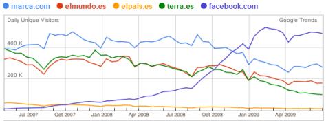 Google Trends, datos para España a 15 de julio de 2009