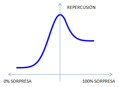 Sorpresa vs repercusión
