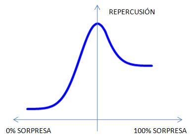 Sorpresa vs repercusión